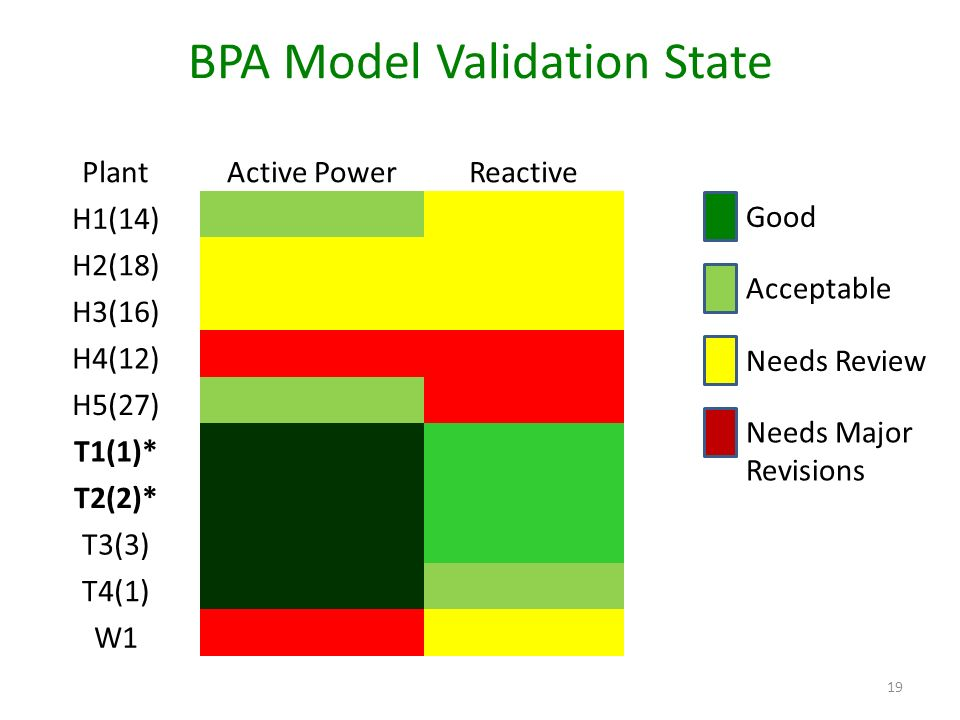 BPA Model Validation State