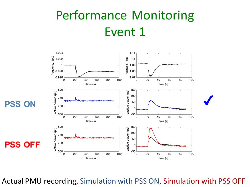 Performance Monitoring Event 1