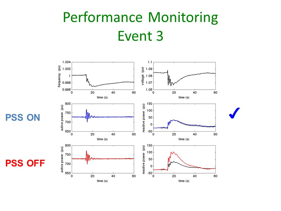 Performance Monitoring Event 3