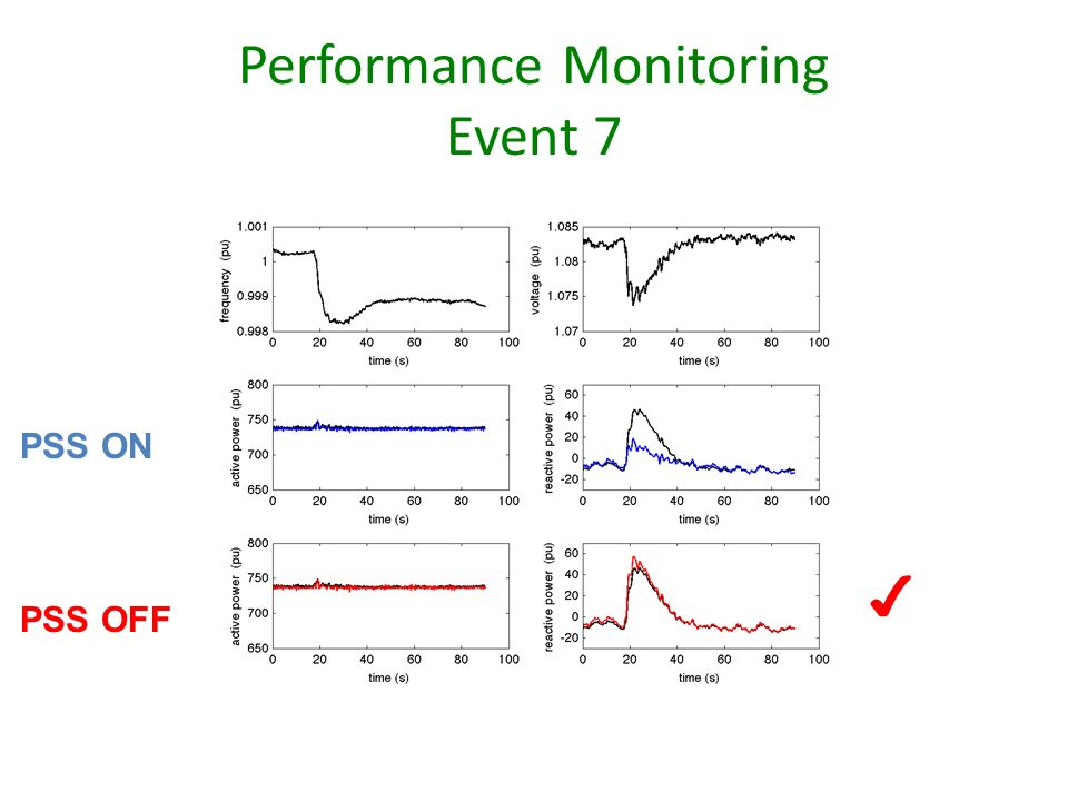 Performance Monitoring Event 7