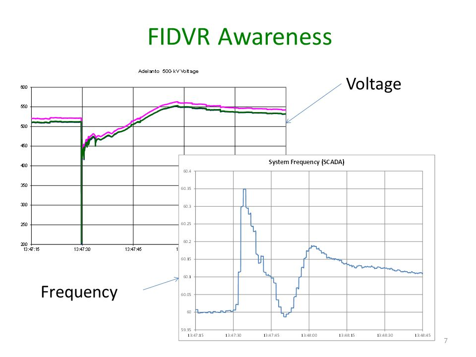 FIDVR Awareness Voltage Frequency