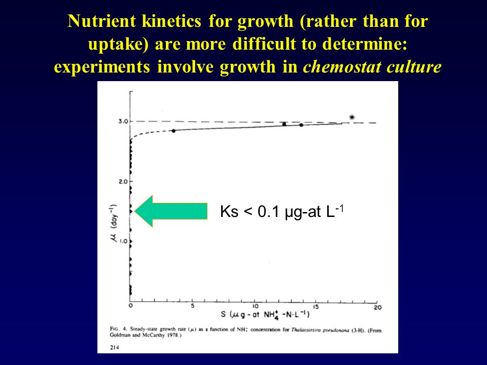 Nutrient kinetics for growth (rather than for uptake) are more difficult to determine: experiments involve growth in chemostat culture