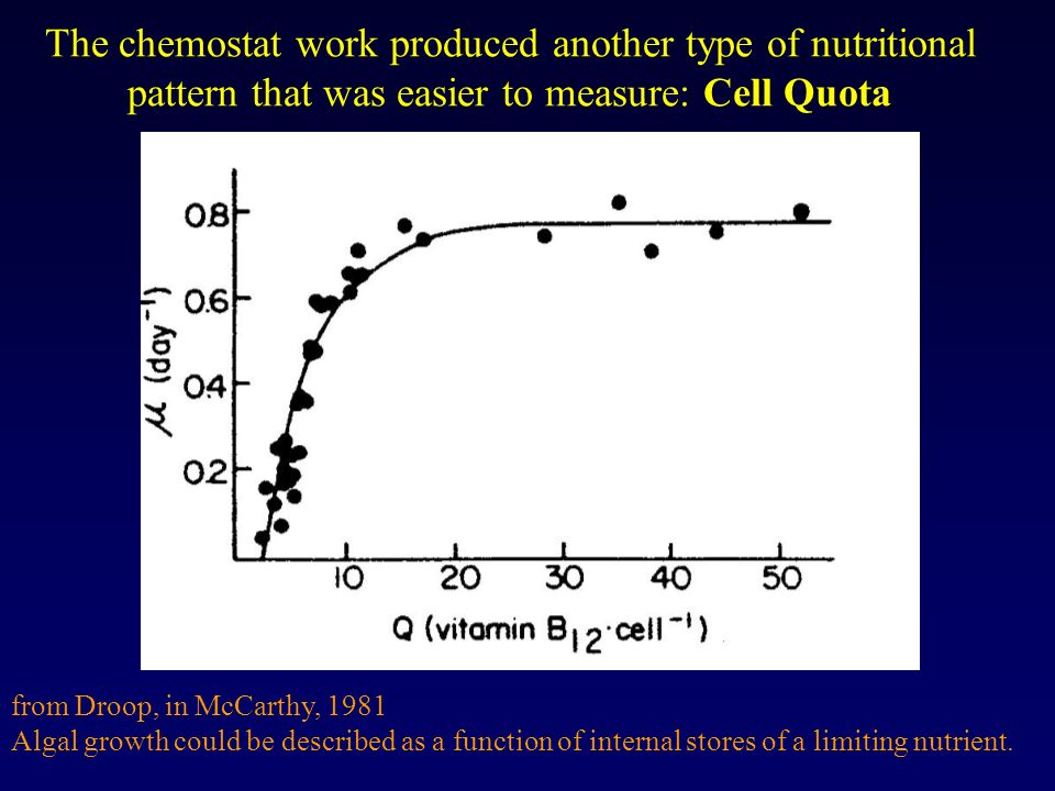 The chemostat work produced another type of nutritional pattern that was easier to measure: Cell Quota