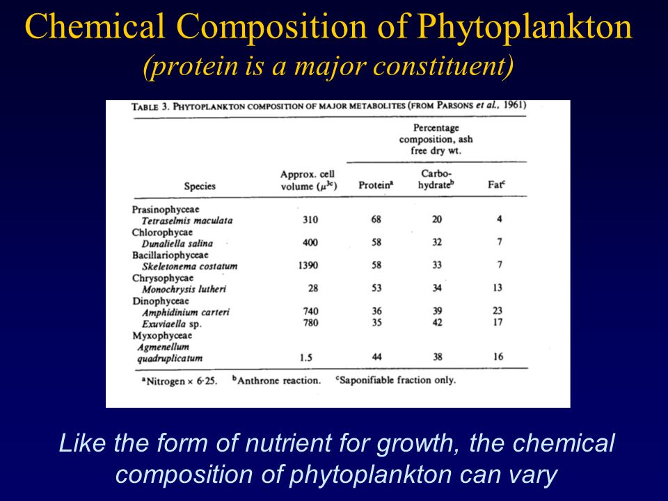 Chemical Composition of Phytoplankton (protein is a major constituent)