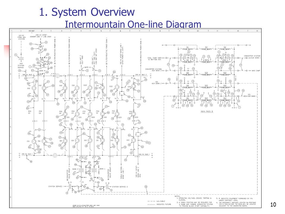 1. System Overview Intermountain One-line Diagram