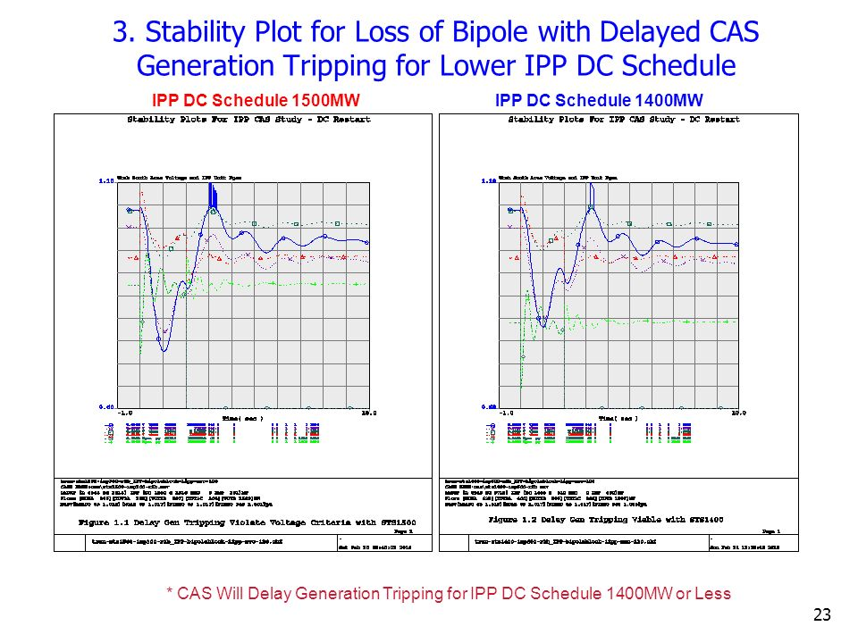 3. Stability Plot for Loss of Bipole with Delayed CAS Generation Tripping for Lower IPP DC Schedule
