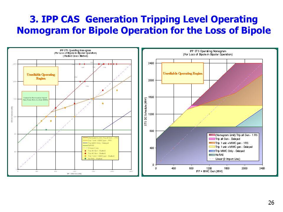 3. IPP CAS Generation Tripping Level Operating Nomogram for Bipole Operation for the Loss of Bipole