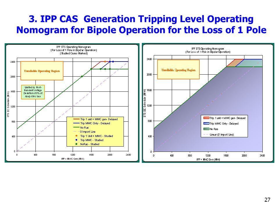 3. IPP CAS Generation Tripping Level Operating Nomogram for Bipole Operation for the Loss of 1 Pole