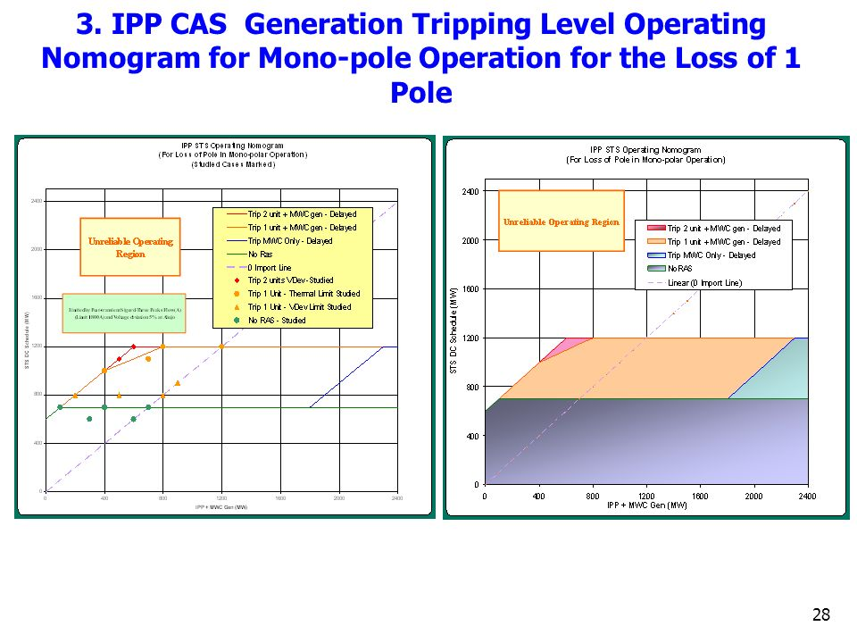 3. IPP CAS Generation Tripping Level Operating Nomogram for Mono-pole Operation for the Loss of 1 Pole