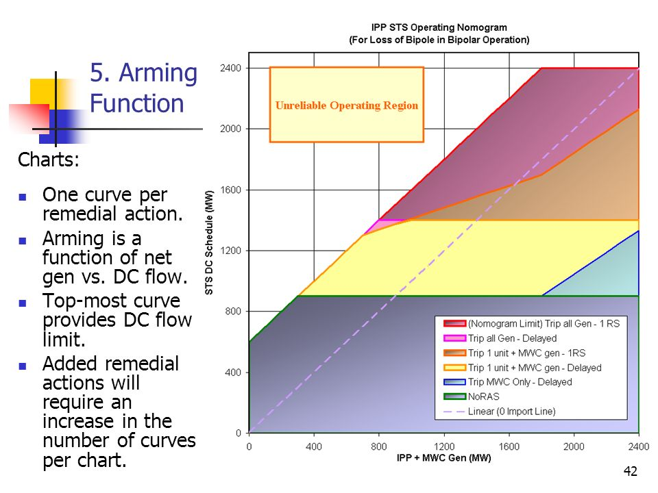 5. Arming Function Charts: One curve per remedial action.
