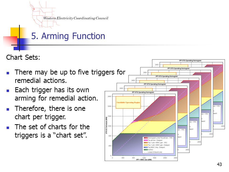5. Arming Function Chart Sets: