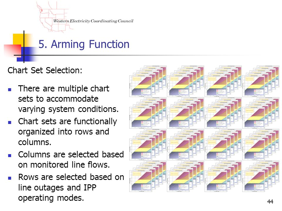 5. Arming Function Chart Set Selection:
