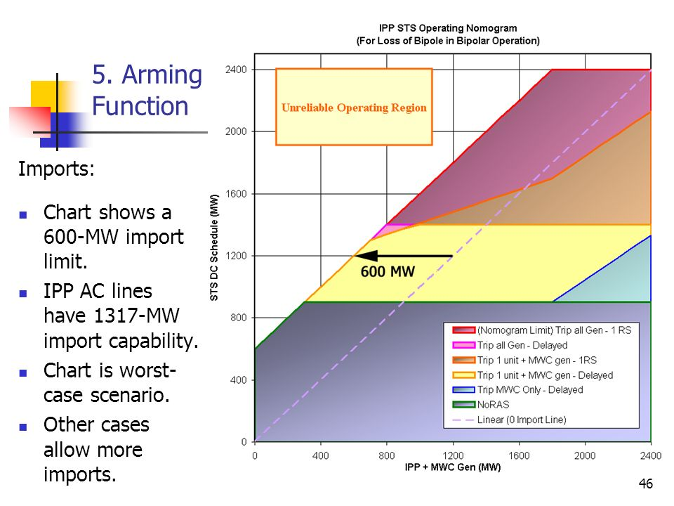 5. Arming Function Imports: Chart shows a 600-MW import limit.