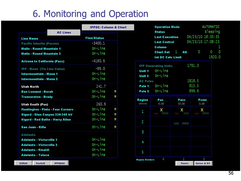 6. Monitoring and Operation