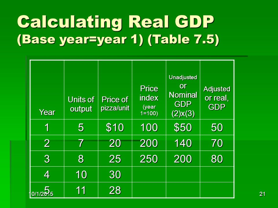 Calculating Real GDP (Base year=year 1) (Table 7.5)
