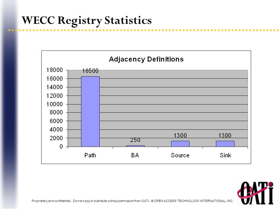 WECC Registry Statistics