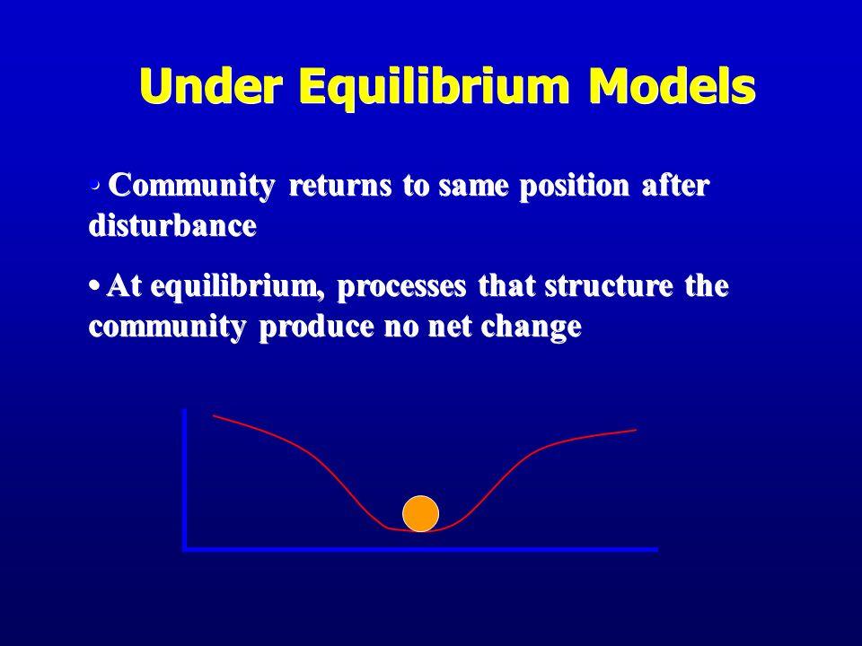 Under Equilibrium Models