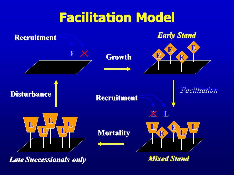 Facilitation Model E Early Stand E L Recruitment Growth Disturbance