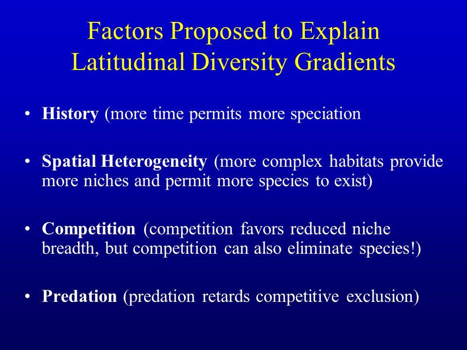 Factors Proposed to Explain Latitudinal Diversity Gradients