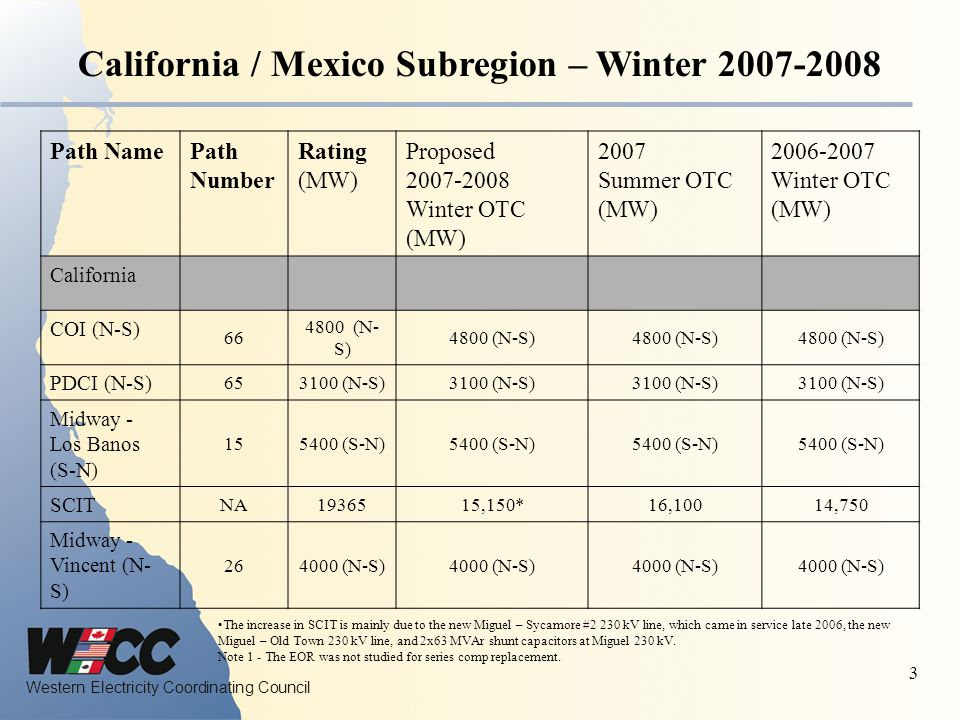 California / Mexico Subregion – Winter 2007-2008