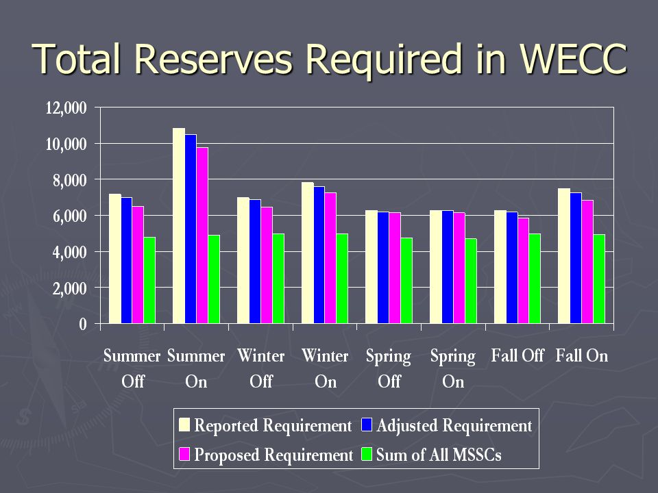 Total Reserves Required in WECC