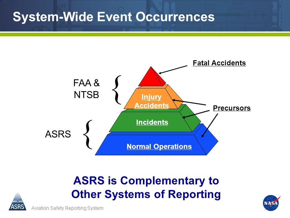 ASRS is Complementary to Other Systems of Reporting