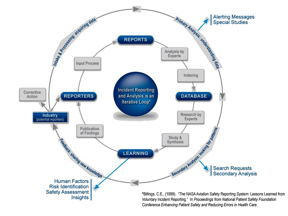 Incident Reporting Model