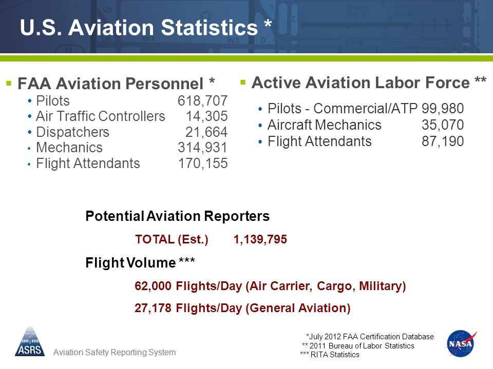 U.S. Aviation Statistics *