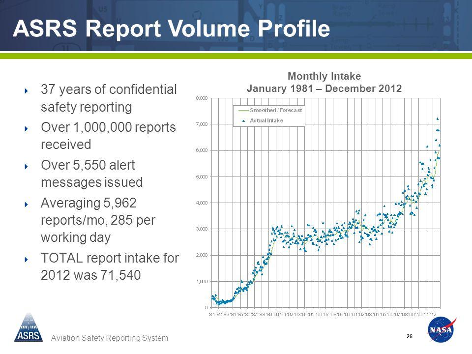 ASRS Report Volume Profile