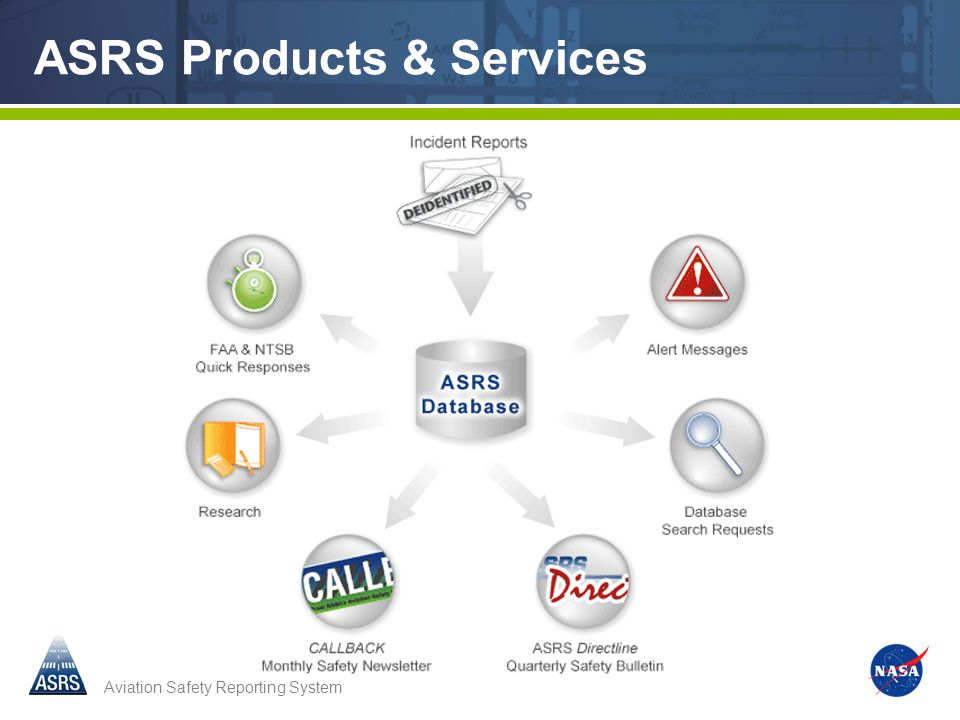 ASRS Products & Services