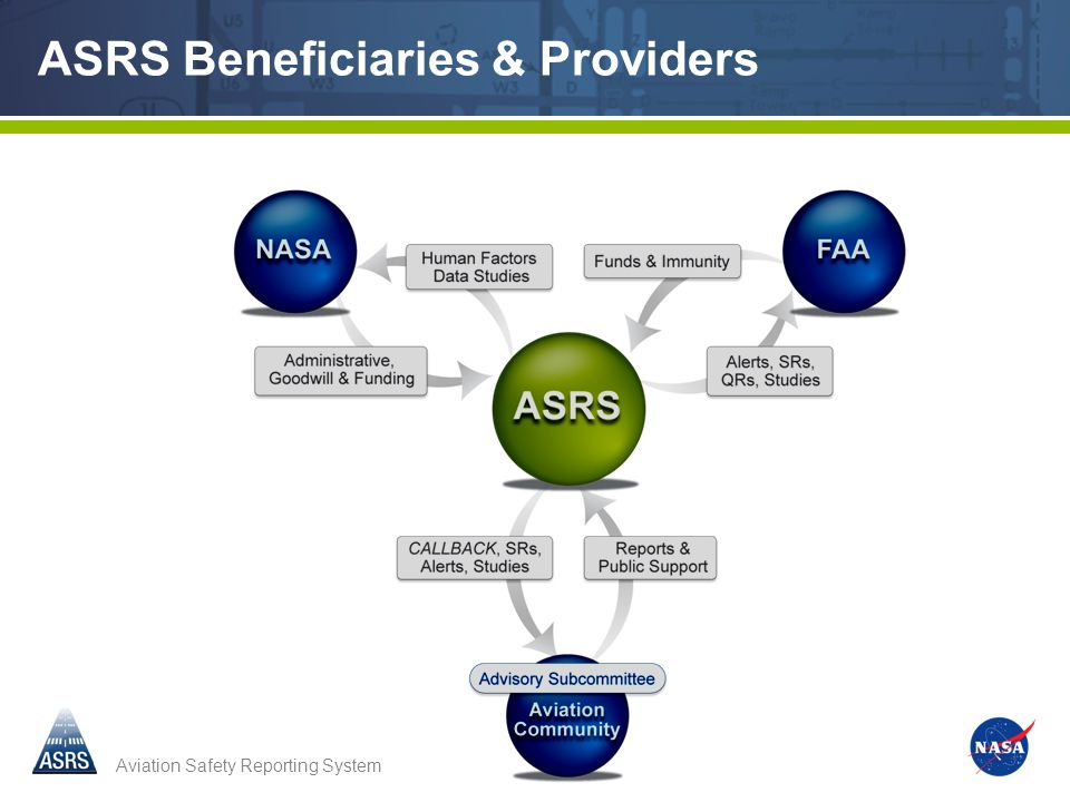 ASRS Beneficiaries & Providers