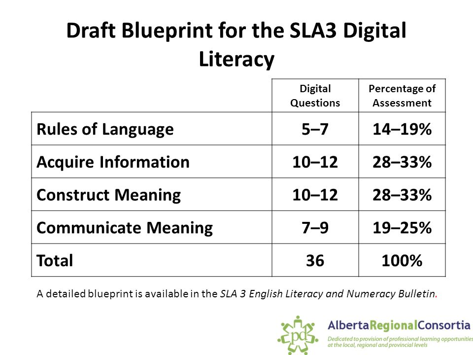 Grade 3 student learning assessments preparing for the fall 2015 draft blueprint for the sla3 digital literacy malvernweather Gallery