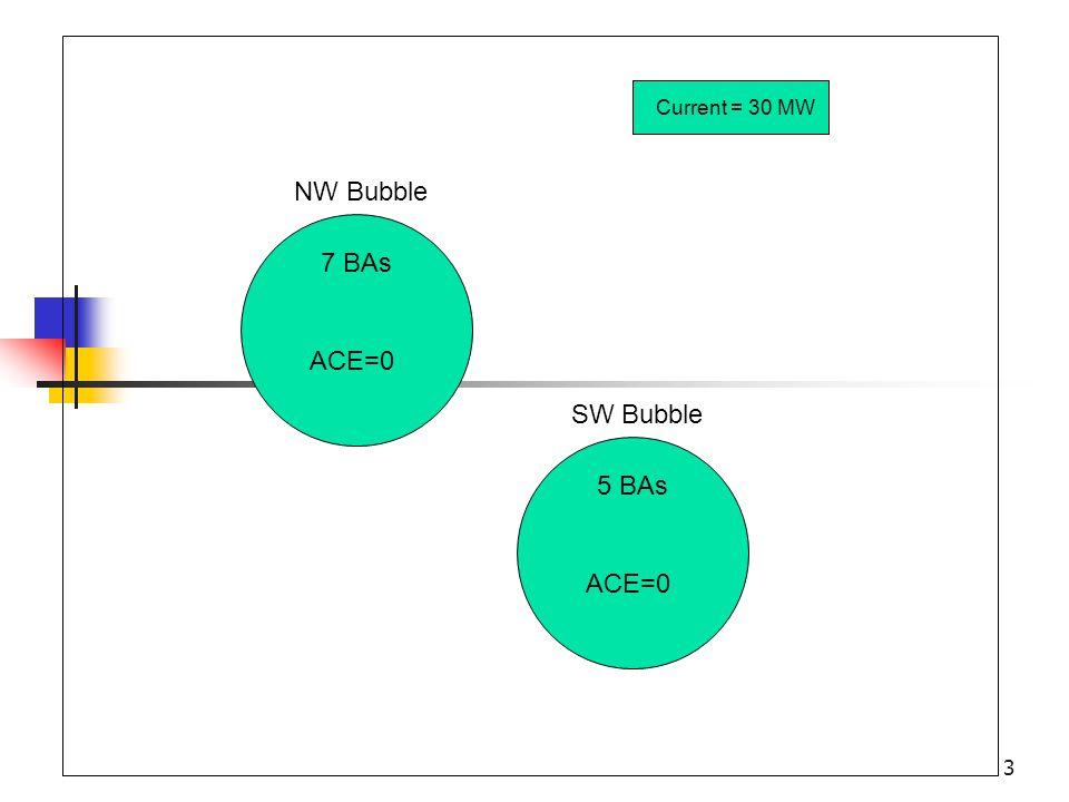 Current = 30 MW NW Bubble 7 BAs ACE=0 SW Bubble 5 BAs ACE=0