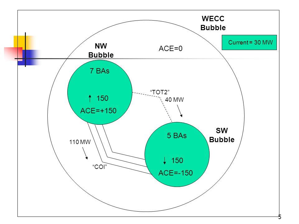 WECC Bubble NW Bubble SW Bubble