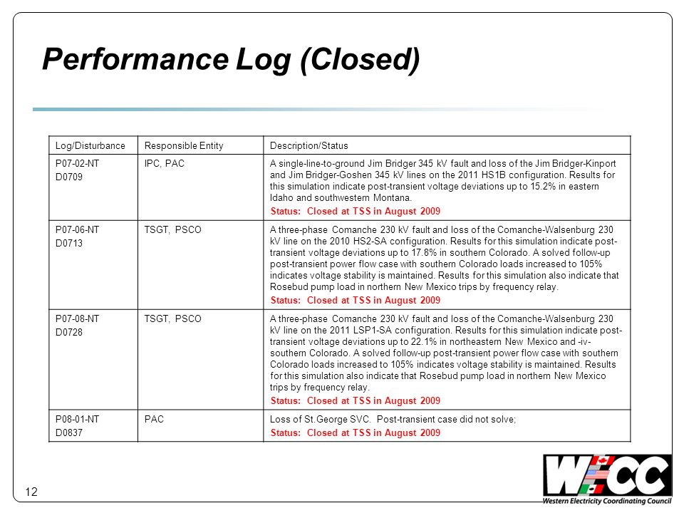 Performance Log (Closed)