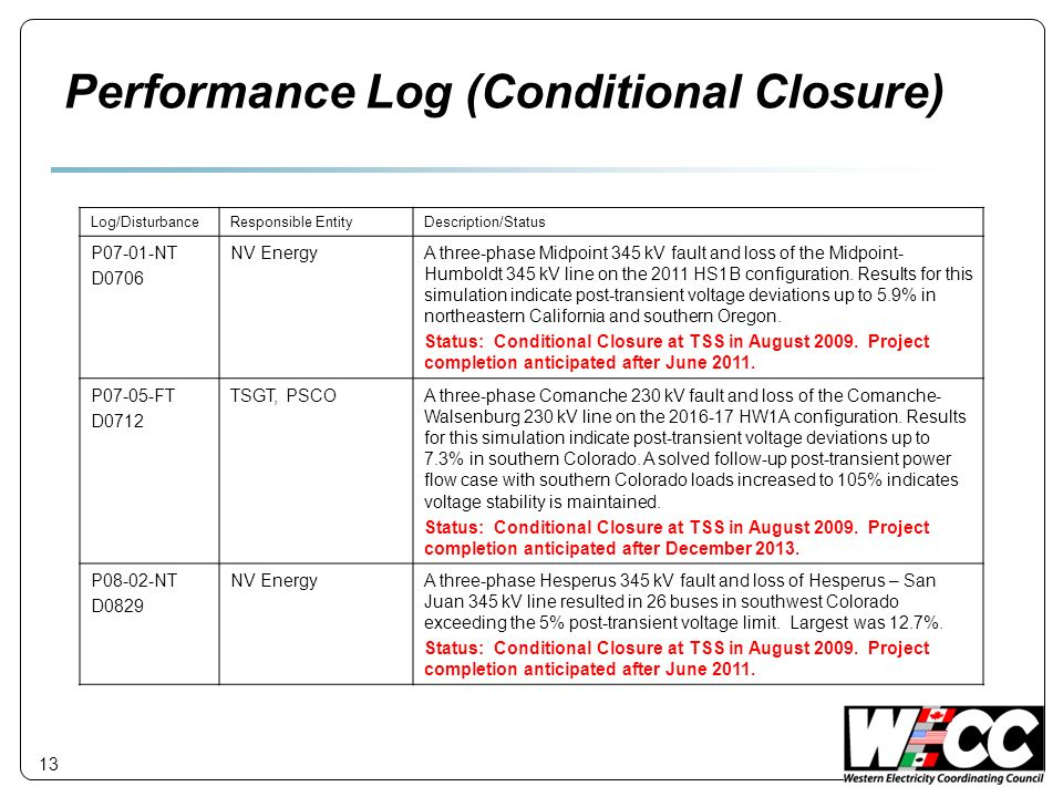 Performance Log (Conditional Closure)