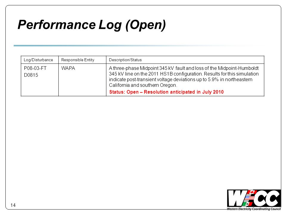 Performance Log (Open)