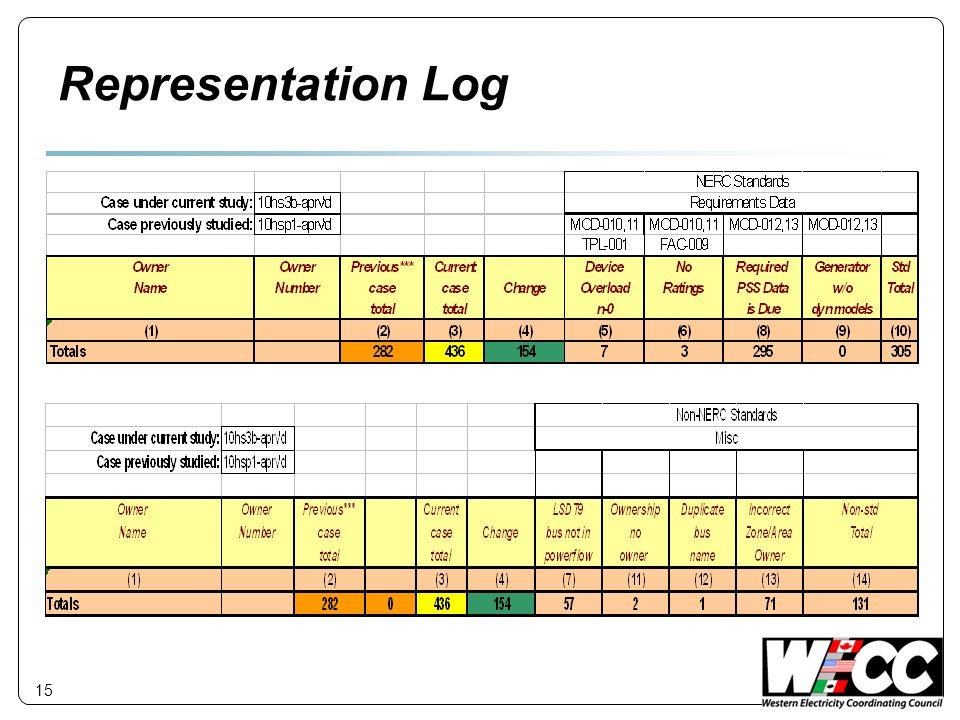Representation Log Representation Log