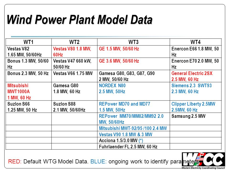 Wind Power Plant Model Data