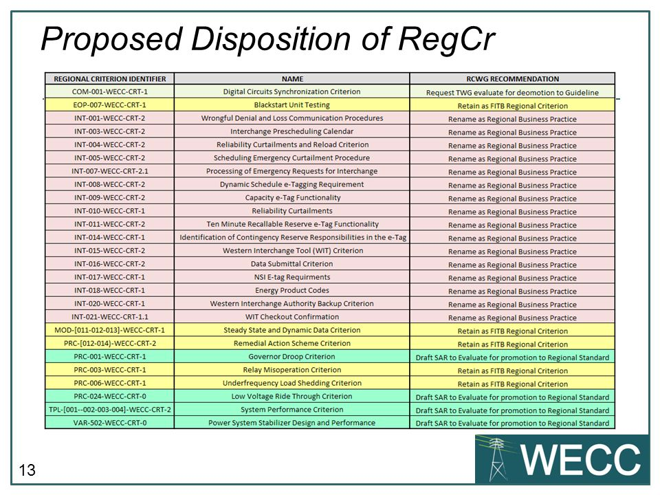 Proposed Disposition of RegCr