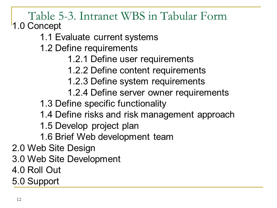 Project scope management process ppt video online download for Table 6 4 cobol conversion project schedule