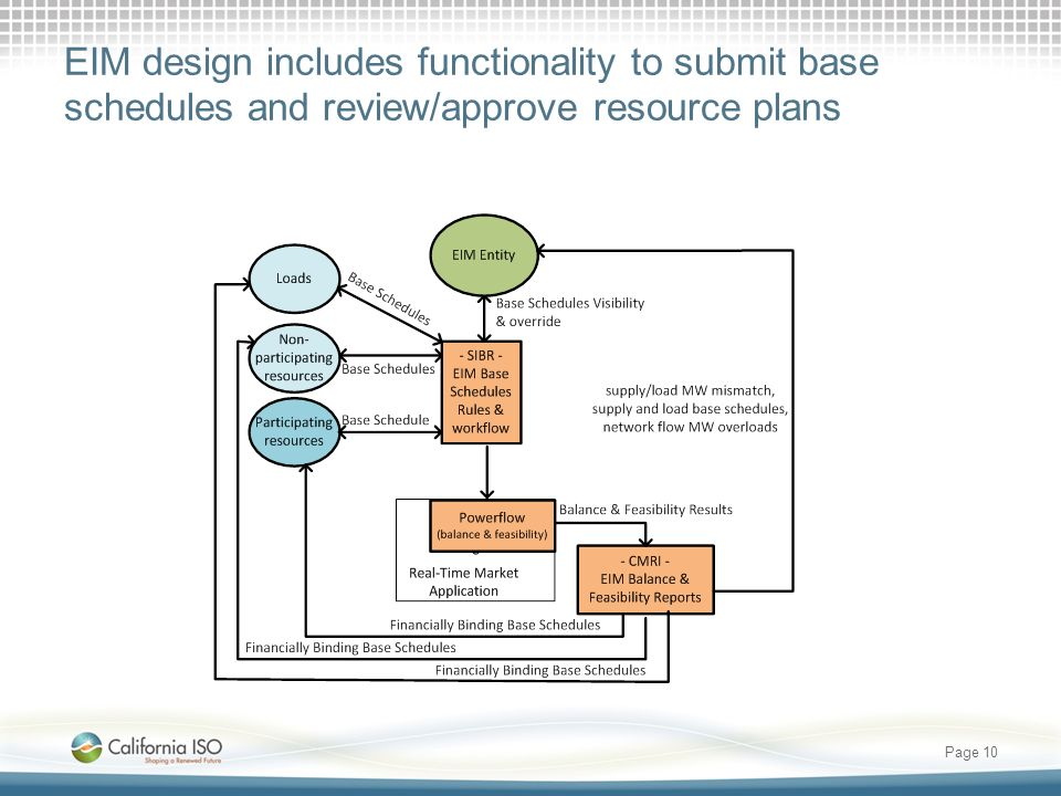 EIM design includes functionality to submit base schedules and review/approve resource plans