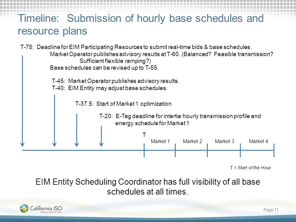 Timeline: Submission of hourly base schedules and resource plans