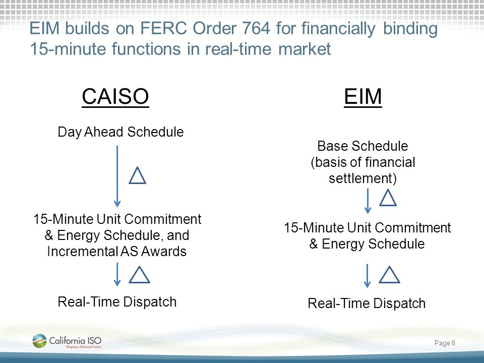 EIM builds on FERC Order 764 for financially binding 15-minute functions in real-time market