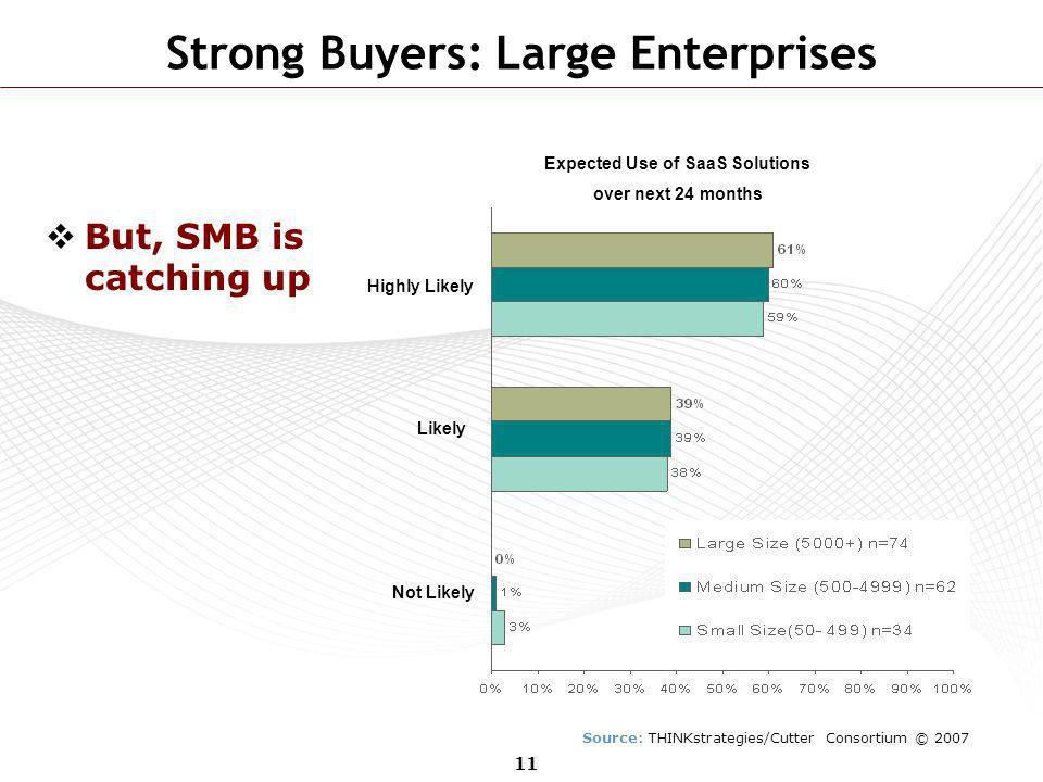 Strong Buyers: Large Enterprises