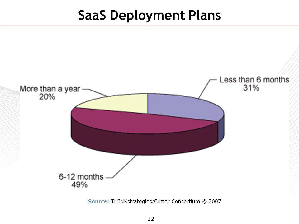 Source: THINKstrategies/Cutter Consortium © 2007
