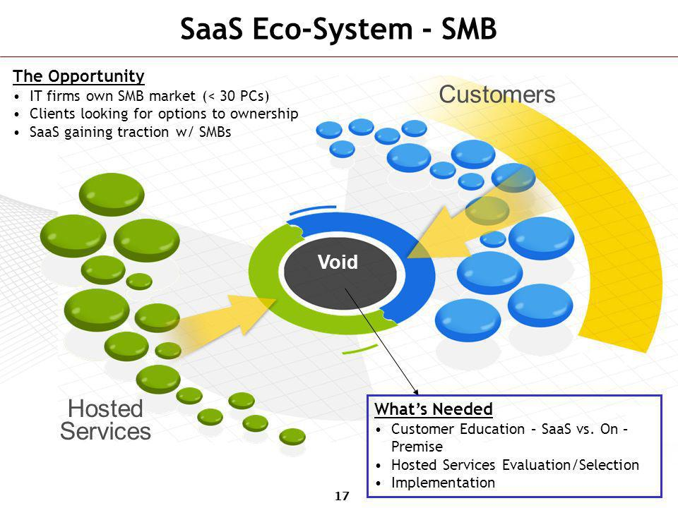 SaaS Eco-System - SMB Customers Hosted Services Void The Opportunity