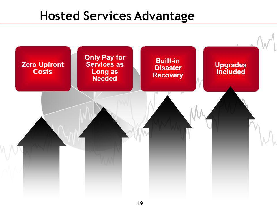 Hosted Services Advantage
