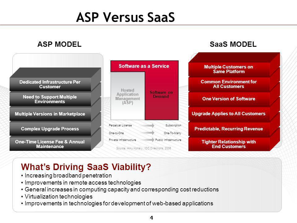 ASP Versus SaaS What's Driving SaaS Viability ASP MODEL SaaS MODEL