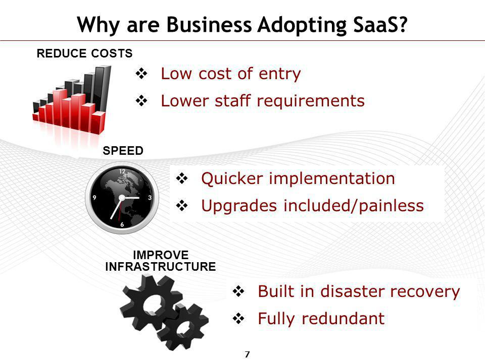 Why are Business Adopting SaaS